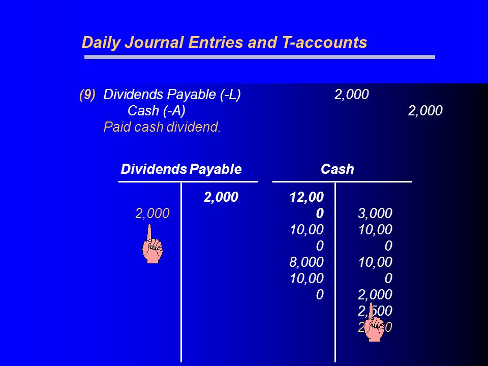 (9)Dividends Payable (-L) 2,000 Cash (-A)2,000 Paid cash dividend.