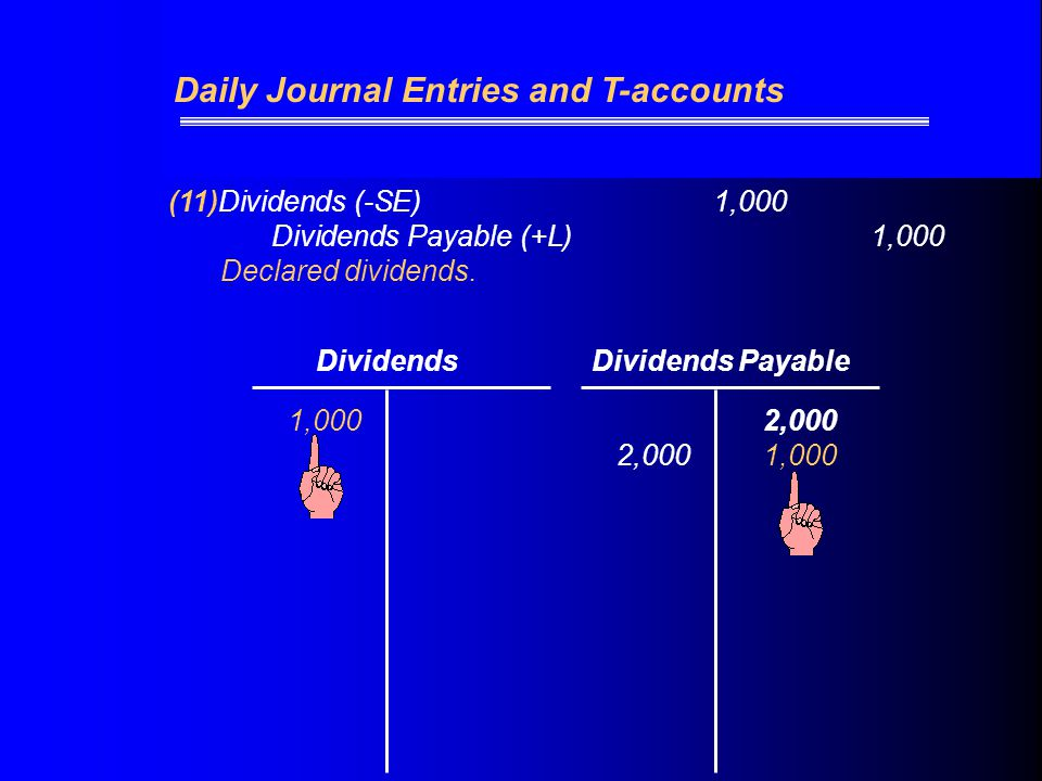 (11)Dividends (-SE) 1,000 Dividends Payable (+L)1,000 Declared dividends.