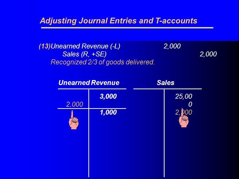 (13)Unearned Revenue (-L) 2,000 Sales (R, +SE)2,000 Recognized 2/3 of goods delivered.