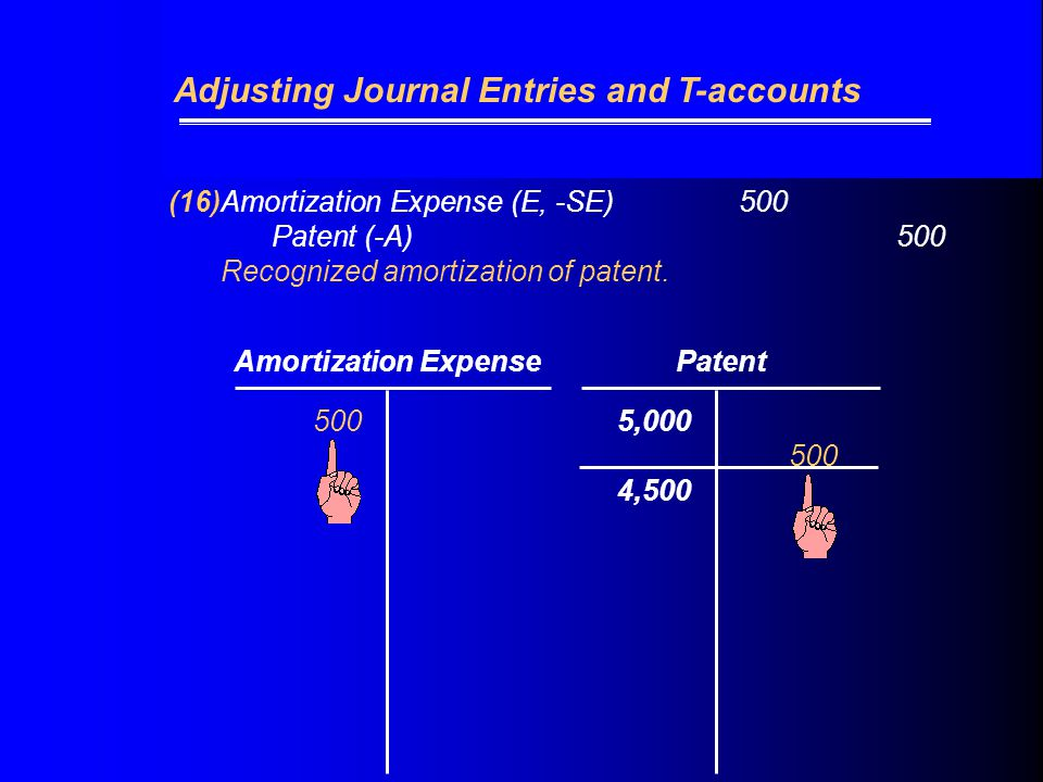 (16)Amortization Expense (E, -SE) 500 Patent (-A)500 Recognized amortization of patent.
