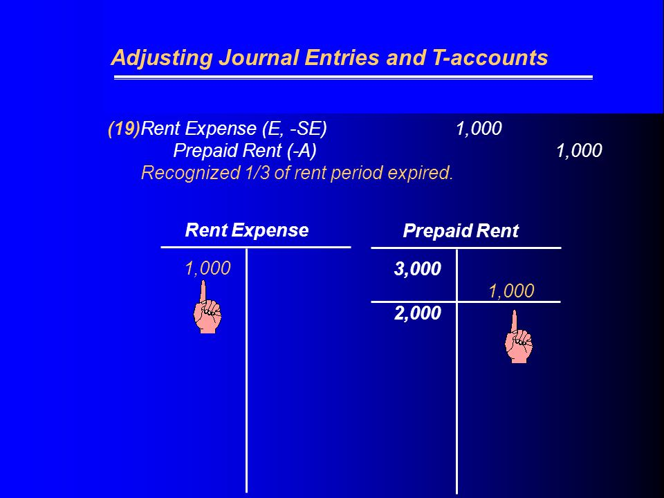 (19)Rent Expense (E, -SE) 1,000 Prepaid Rent (-A)1,000 Recognized 1/3 of rent period expired.