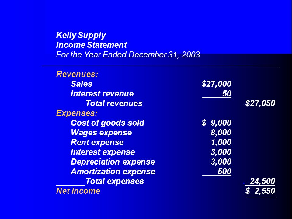 Kelly Supply Income Statement For the Year Ended December 31, 2003 Revenues: Sales$27,000 Interest revenue50 Total revenues$27,050 Expenses: Cost of goods sold$ 9,000 Wages expense8,000 Rent expense1,000 Interest expense3,000 Depreciation expense3,000 Amortization expense500 Total expenses.