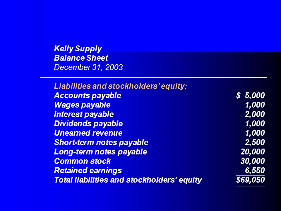 Kelly Supply Balance Sheet December 31, 2003 Liabilities and stockholders' equity: Accounts payable$ 5,000 Wages payable1,000 Interest payable2,000 Dividends payable1,000 Unearned revenue1,000 Short-term notes payable2,500 Long-term notes payable20,000 Common stock30,000 Retained earnings6,550 Total liabilities and stockholders' equity$69,050