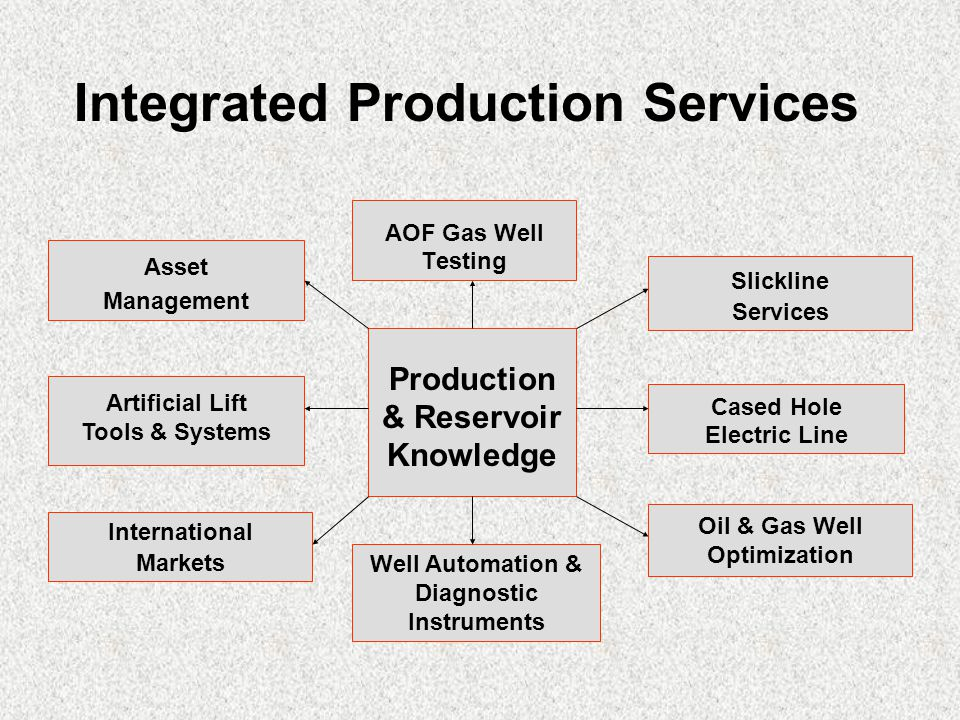 Asset Management Artificial Lift Tools & Systems AOF Gas Well Testing Slickline Services Cased Hole Electric Line Oil & Gas Well Optimization Well Automation & Diagnostic Instruments International Markets Production & Reservoir Knowledge Integrated Production Services
