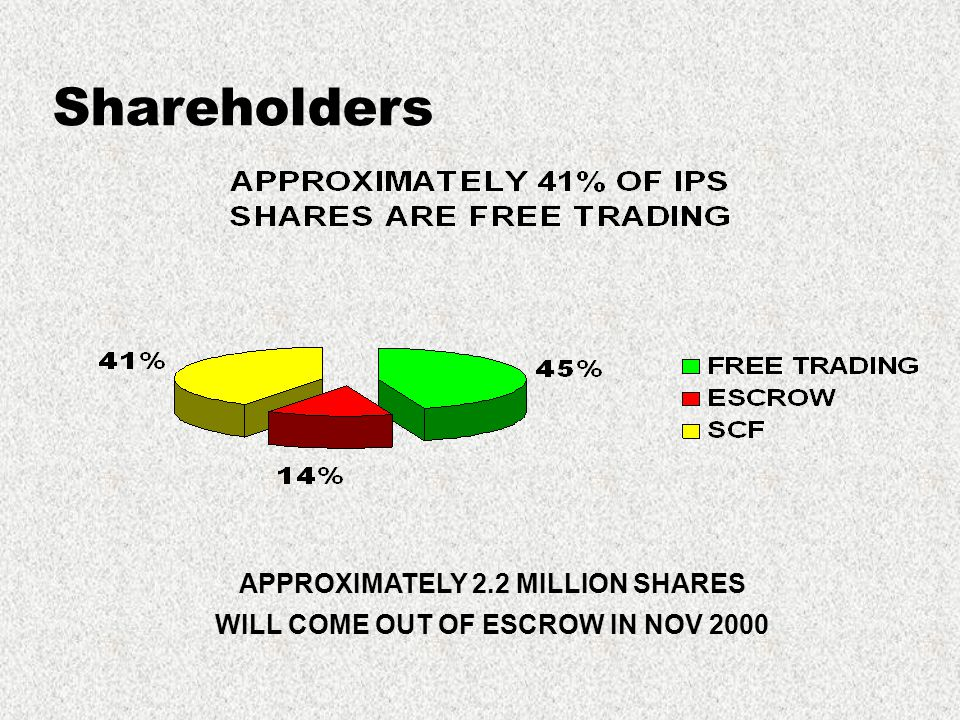 Shareholders APPROXIMATELY 2.2 MILLION SHARES WILL COME OUT OF ESCROW IN NOV 2000