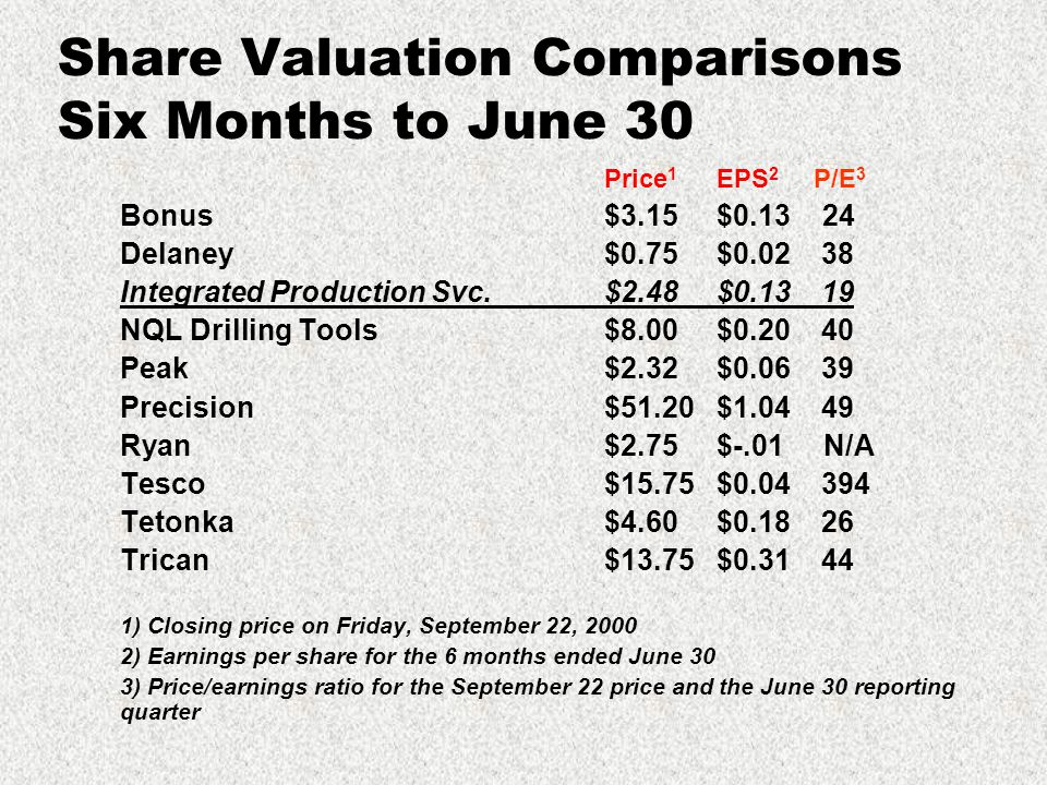 Share Valuation Comparisons Six Months to June 30 Price 1 EPS 2 P/E 3 Bonus$3.15 $0.13 24 Delaney$0.75 $0.02 38 Integrated Production Svc.$2.48 $0.13 19 NQL Drilling Tools$8.00 $0.20 40 Peak$2.32 $0.06 39 Precision$51.20 $1.04 49 Ryan$2.75 $-.01 N/A Tesco$15.75 $0.04 394 Tetonka$4.60 $0.18 26 Trican$13.75 $0.31 44 1) Closing price on Friday, September 22, 2000 2) Earnings per share for the 6 months ended June 30 3) Price/earnings ratio for the September 22 price and the June 30 reporting quarter