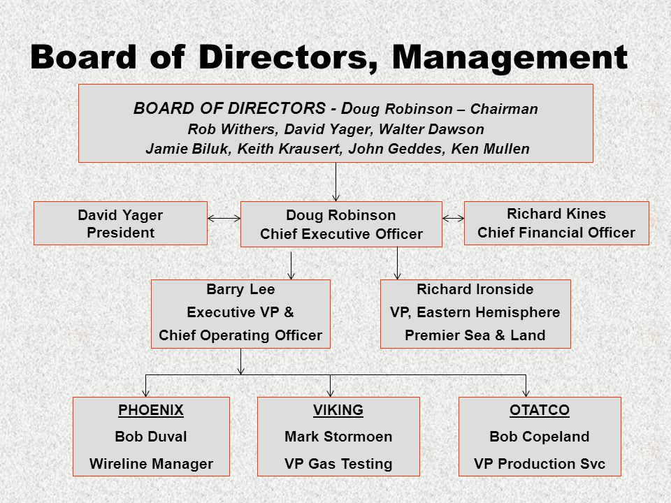 Doug Robinson Chief Executive Officer Richard Kines Chief Financial Officer PHOENIX Bob Duval Wireline Manager VIKING Mark Stormoen VP Gas Testing OTATCO Bob Copeland VP Production Svc Richard Ironside VP, Eastern Hemisphere Premier Sea & Land David Yager President BOARD OF DIRECTORS - D oug Robinson – Chairman Rob Withers, David Yager, Walter Dawson Jamie Biluk, Keith Krausert, John Geddes, Ken Mullen Board of Directors, Management Barry Lee Executive VP & Chief Operating Officer
