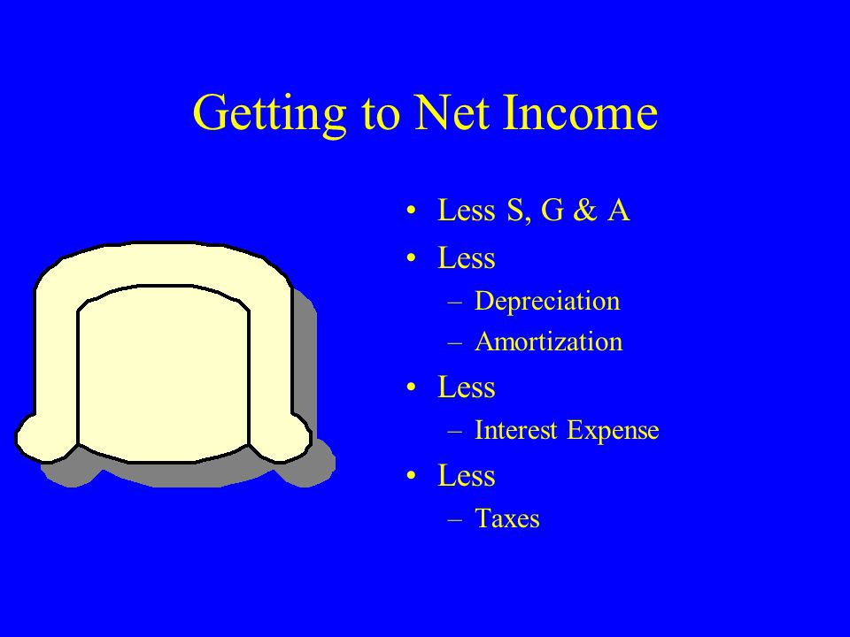 Getting to Net Income Less S, G & A Less –Depreciation –Amortization Less –Interest Expense Less –Taxes