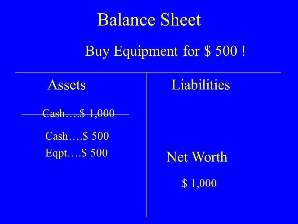 Balance Sheet AssetsLiabilities Net Worth $ 10,900 Cash….$ 18,900 Eqpt….$ 1,500 Less Depr $ 100 Goodwill $ 1,000 Owed to bank…$ 400 Let a year go by