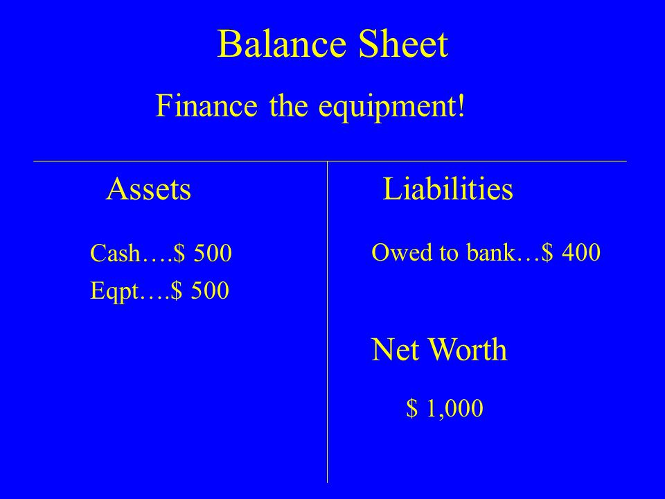 Balance Sheet AssetsLiabilities Net Worth $ 10,900 Cash….$ 18,900 Eqpt….$ 1,500 Less $ 300 Depr Goodwill $ 1,000 Less $ 100 Amort Owed to bank…$ 400 Let a year go by $ 200 in Depr and $ 100 in Amortization !