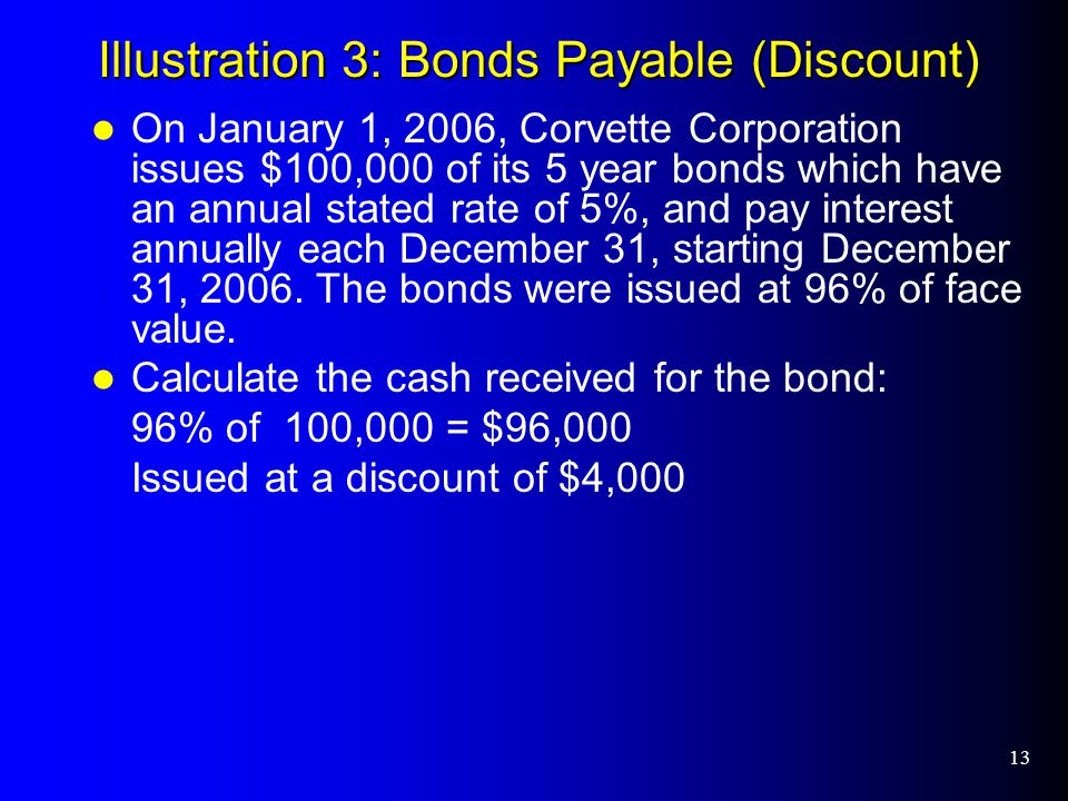 14 Illustration 3 : Journal Entry at Issue JE at 1/1/06 to issue the bonds: Discount on Bonds Payable is located in the liability section of the balance sheet, as a contra, and offsets Bonds Payable.