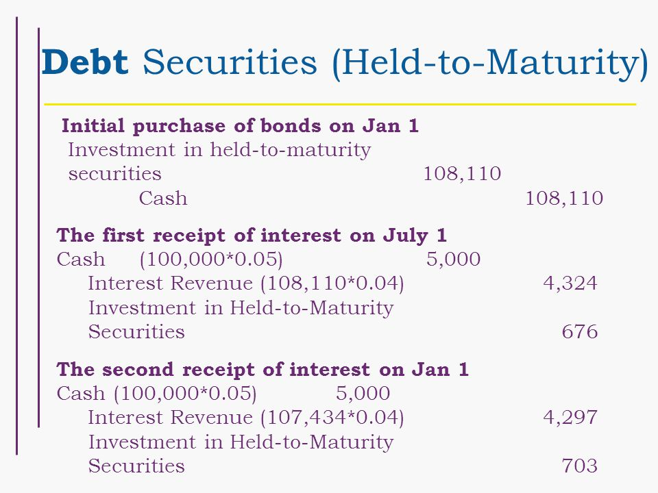 Debt Securities (Held-to-Maturity) Initial purchase of bonds on Jan 1 Investment in held-to-maturity securities 108,110 Cash108,110 The first receipt of interest on July 1 Cash(100,000*0.05) 5,000 Interest Revenue (108,110*0.04)4,324 Investment in Held-to-Maturity Securities676 The second receipt of interest on Jan 1 Cash (100,000*0.05) 5,000 Interest Revenue (107,434*0.04)4,297 Investment in Held-to-Maturity Securities703