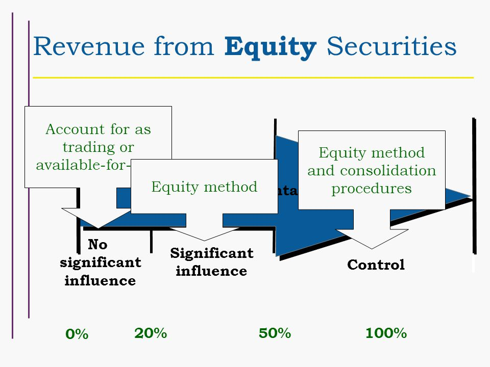 Revenue from Equity Securities 0% 20%50%100% No significant influence Significant influence Control Ownership Percentage Account for as trading or available-for-sale Equity method Equity method and consolidation procedures