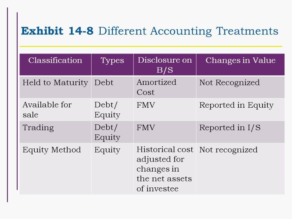 Exhibit 14-8 Different Accounting Treatments ClassificationTypesDisclosure on B/S Changes in Value Held to MaturityDebtAmortized Cost Not Recognized Available for sale Debt/ Equity FMVReported in Equity TradingDebt/ Equity FMVReported in I/S Equity MethodEquityHistorical cost adjusted for changes in the net assets of investee Not recognized