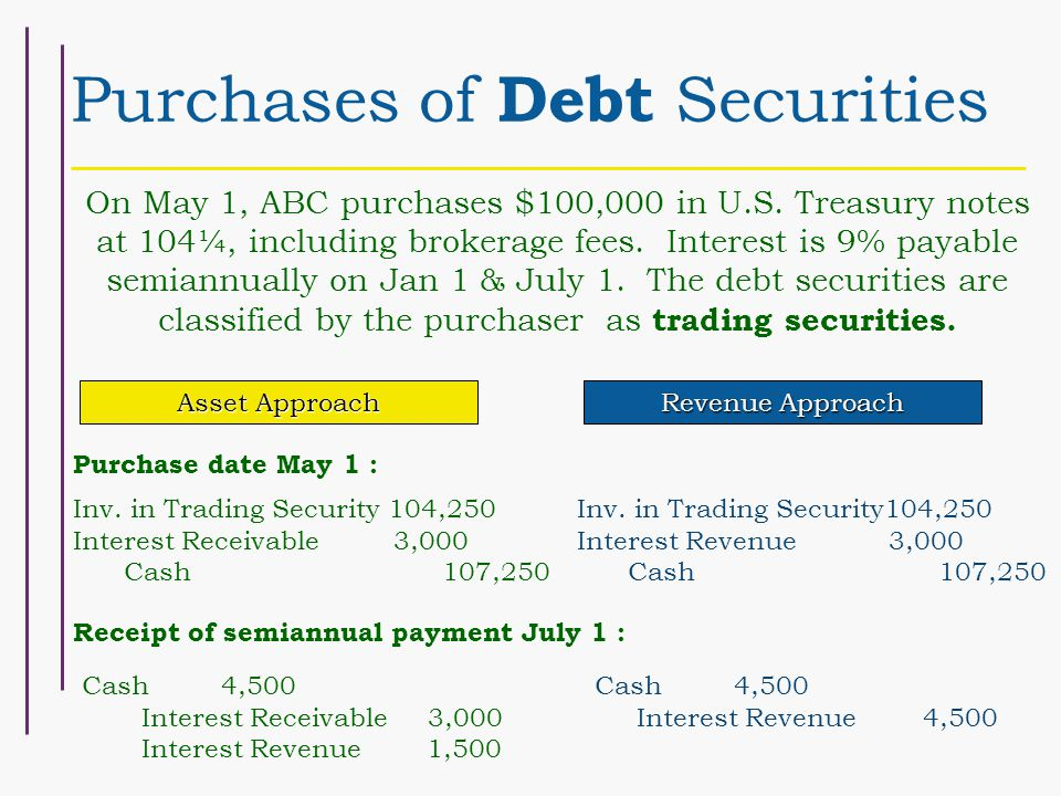 Purchases of Debt Securities On May 1, ABC purchases $100,000 in U.S.