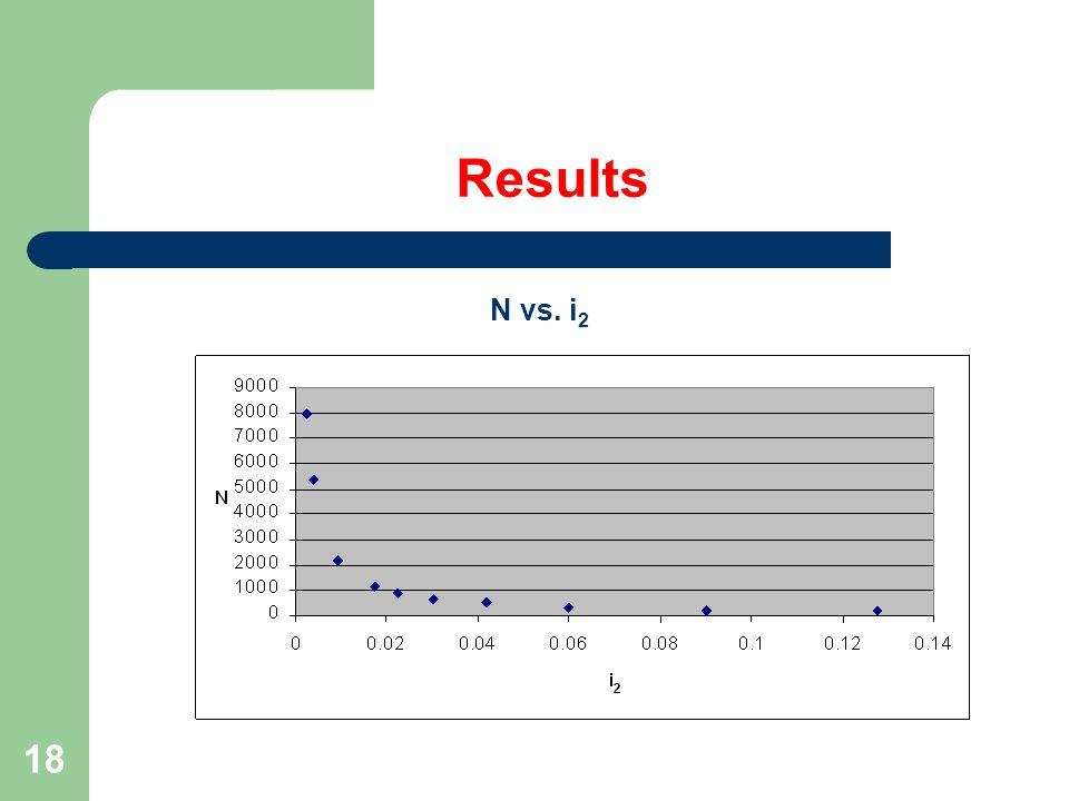 18 Results N vs. i 2