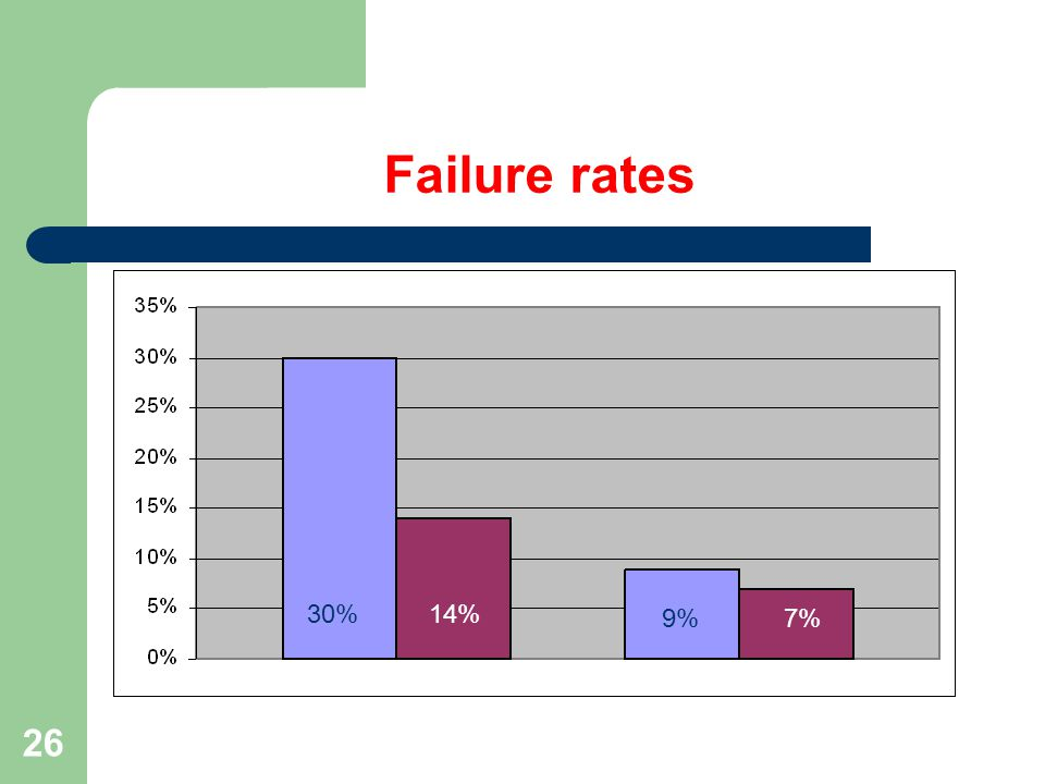 26 Failure rates 30% 9% 14% 7%
