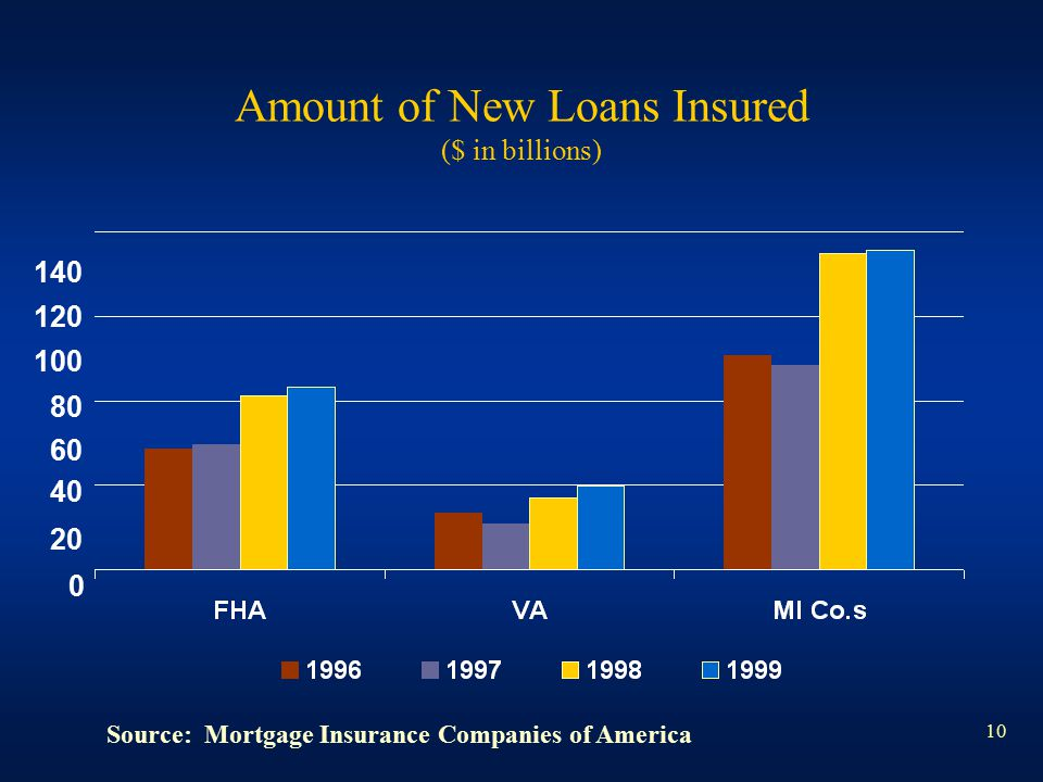 10 Amount of New Loans Insured ($ in billions) 140 120 100 80 60 40 20 0 Source: Mortgage Insurance Companies of America