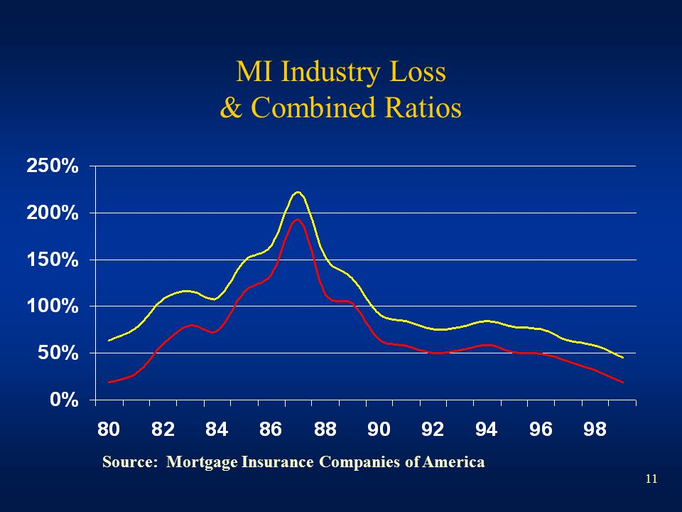 11 MI Industry Loss & Combined Ratios Source: Mortgage Insurance Companies of America
