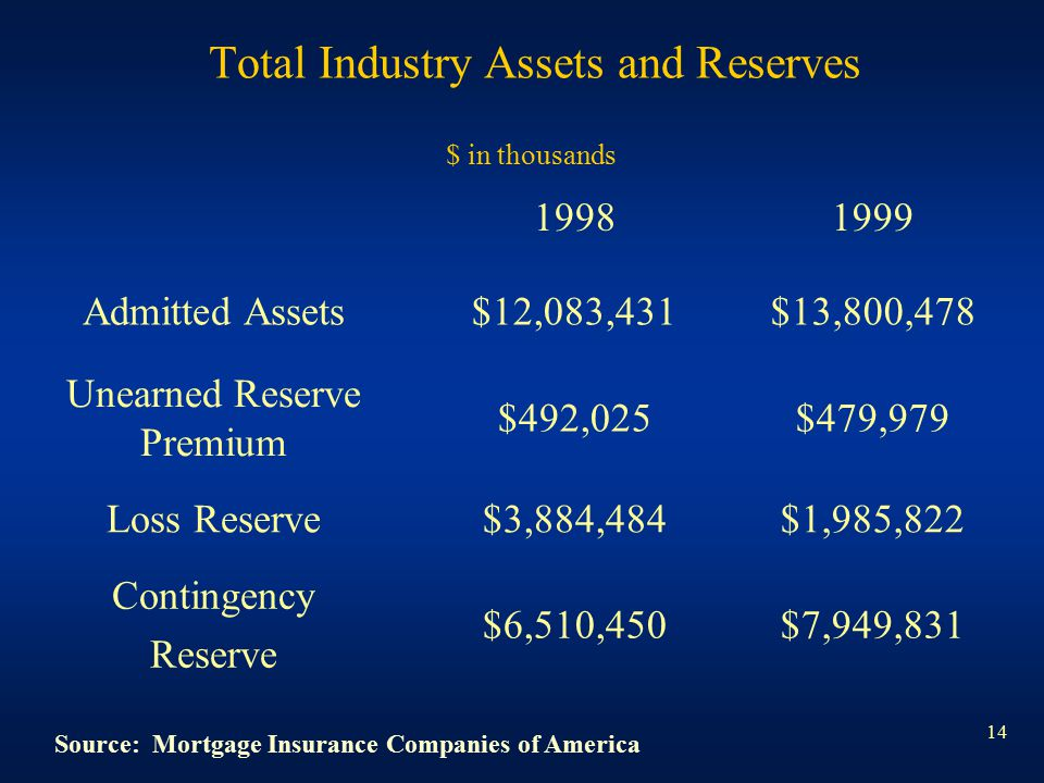 14 Total Industry Assets and Reserves 19981999 Admitted Assets$12,083,431$13,800,478 Unearned Reserve Premium $492,025$479,979 Loss Reserve$3,884,484$