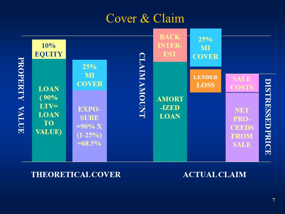 7 Cover & Claim PROPERTY VALUE 10% EQUITY LOAN ( 90% LTV= LOAN TO VALUE) 25% MI COVER EXPO- SURE =90% X (1-25%) =68.5% THEORETICAL COVER AMORT -IZED L