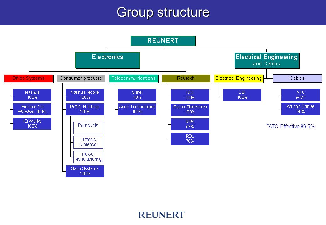 Group structure * ATC Effective 89,5%