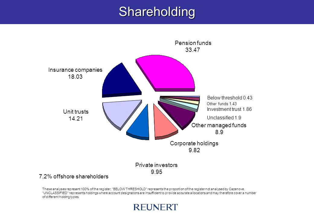 Shareholding These analyses represent 100% of the register; BELOW THRESHOLD represents the proportion of the register not analysed by Cazenove.