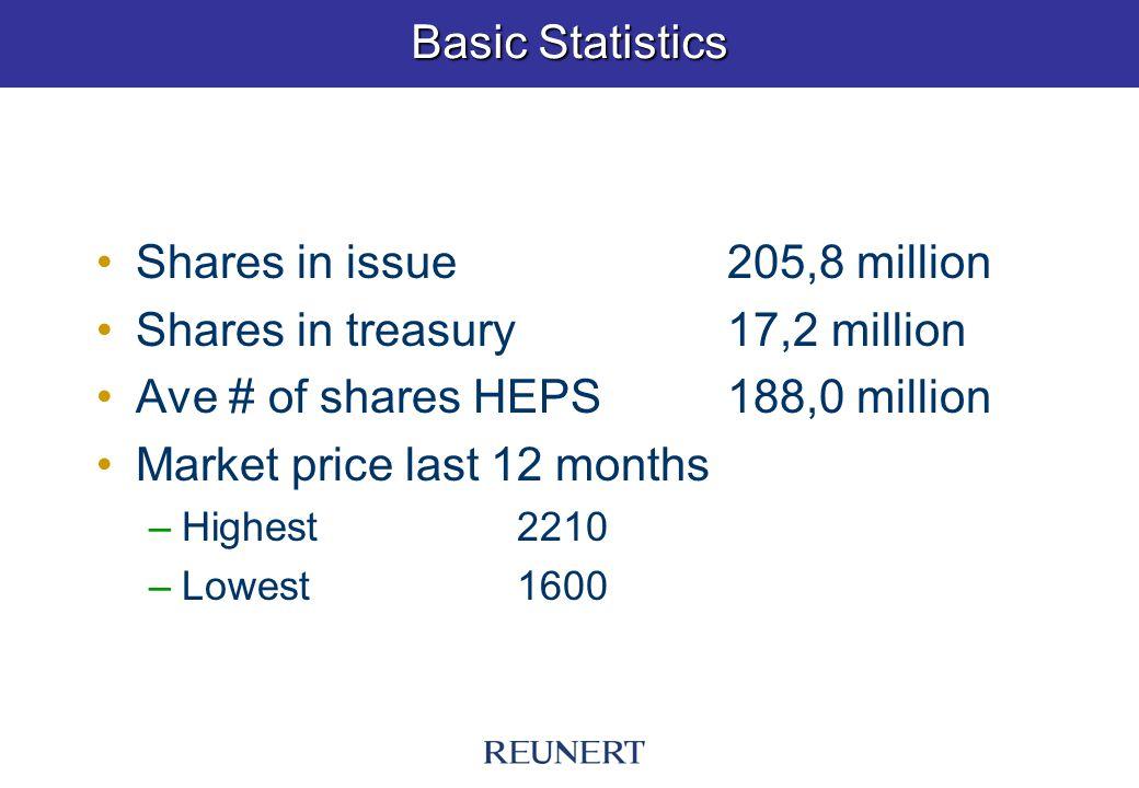 Basic Statistics Shares in issue205,8 million Shares in treasury17,2 million Ave # of shares HEPS188,0 million Market price last 12 months –Highest 2210 –Lowest1600