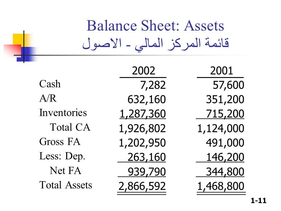 1-11 Balance Sheet: Assets قائمة المركز المالي - الاصول Cash A/R Inventories Total CA Gross FA Less: Dep. Net FA Total Assets 2002 7,282 632,160 1,287