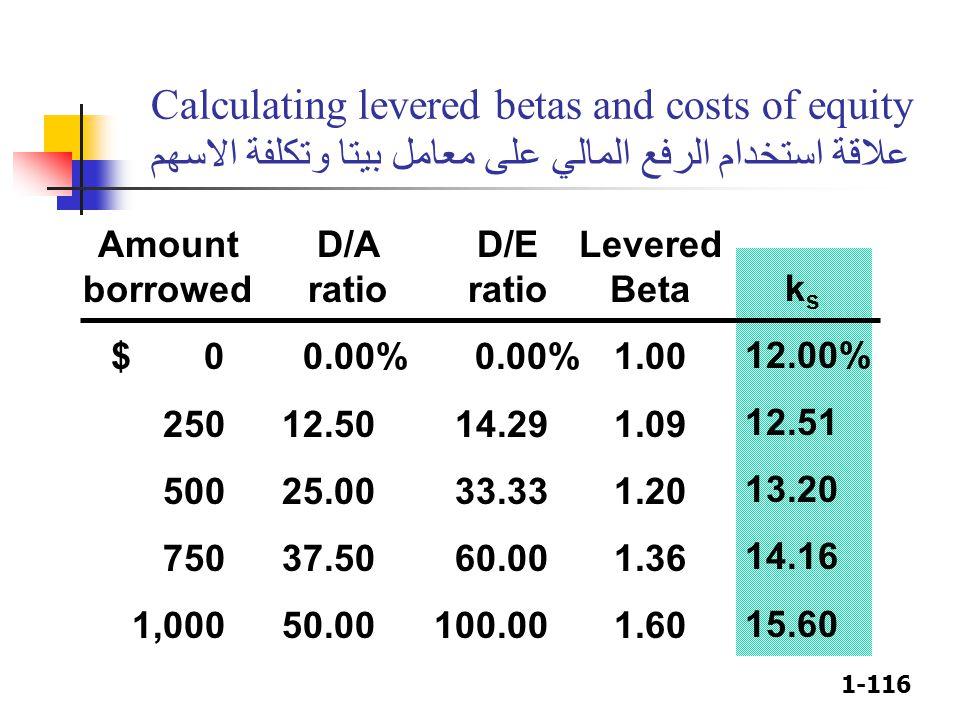 1-116 Calculating levered betas and costs of equity علاقة استخدام الرفع المالي على معامل بيتا وتكلفة الاسهم Amount borrowed $ 0 250 500 750 1,000 D/A