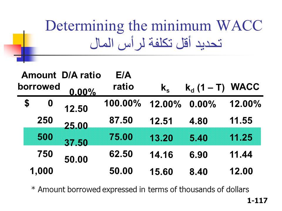 1-117 Determining the minimum WACC تحديد أقل تكلفة لرأس المال D/A ratio 0.00% 12.50 25.00 37.50 50.00 WACC 12.00% 11.55 11.25 11.44 12.00 E/A ratio 10