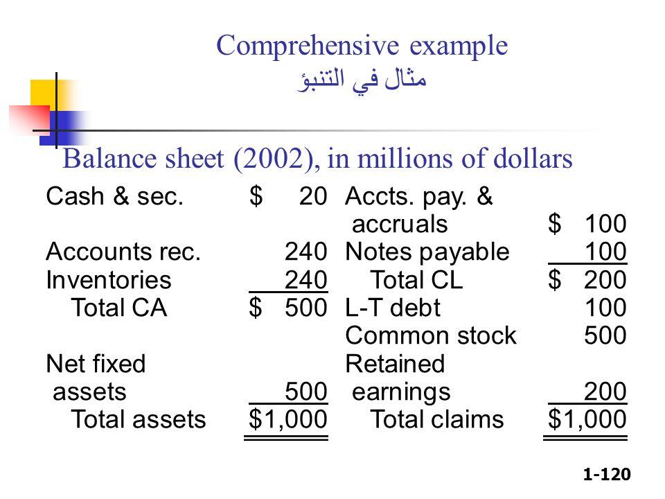 1-120 Comprehensive example مثال في التنبؤ Cash & sec.$ 20Accts. pay. & accruals$ 100 Accounts rec. 240Notes payable 100 Inventories 240Total CL$ 200