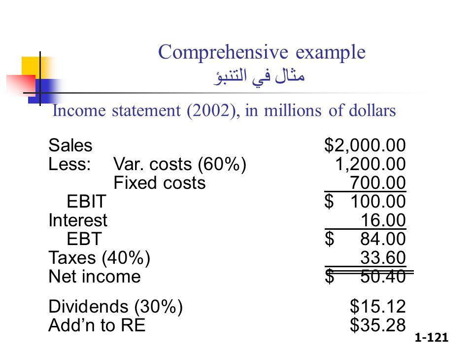 1-121 Comprehensive example مثال في التنبؤ Sales$2,000.00 Less:Var. costs (60%)1,200.00 Fixed costs 700.00 EBIT$ 100.00 Interest 16.00 EBT$ 84.00 Taxe