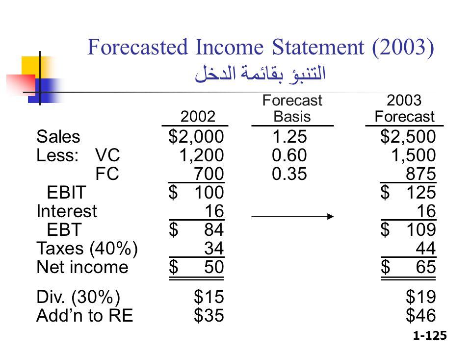 1-125 Forecasted Income Statement (2003) التنبؤ بقائمة الدخل Sales$2,0001.25$2,500 Less:VC1,2000.601,500 FC 7000.35 875 EBIT$ 100$ 125 Interest 16 16