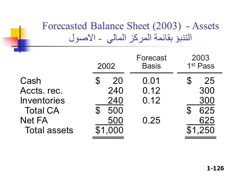 1-126 2003 1 st Pass Forecasted Balance Sheet (2003) - Assets التنبؤ بقائمة المركز المالي - الاصول 2002 Forecast Basis Cash$ 200.01$ 25 Accts. rec.240