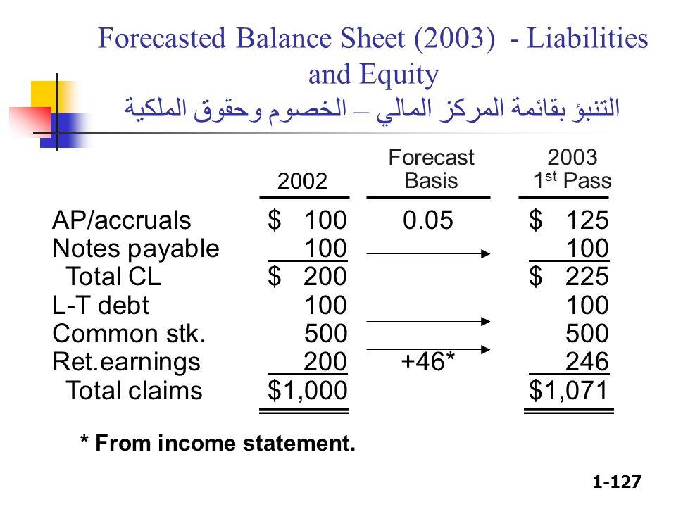 1-127 2003 1 st Pass 2002 Forecast Basis Forecasted Balance Sheet (2003) - Liabilities and Equity التنبؤ بقائمة المركز المالي – الخصوم وحقوق الملكية A