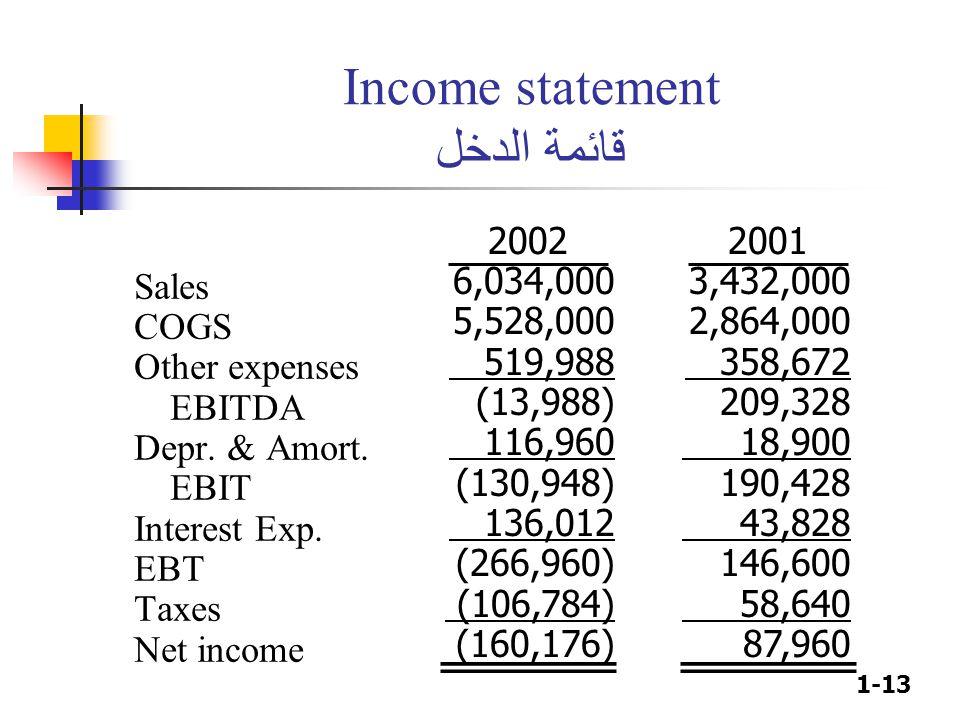 1-13 Income statement قائمة الدخل Sales COGS Other expenses EBITDA Depr. & Amort. EBIT Interest Exp. EBT Taxes Net income 2002 6,034,000 5,528,000 519