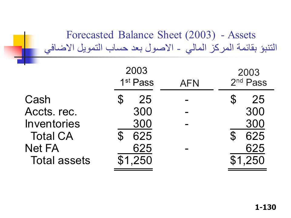 1-130 2003 2 nd Pass 2003 1 st Pass AFN Forecasted Balance Sheet (2003) - Assets التنبؤ بقائمة المركز المالي - الاصول بعد حساب التمويل الاضافي Cash$ 2