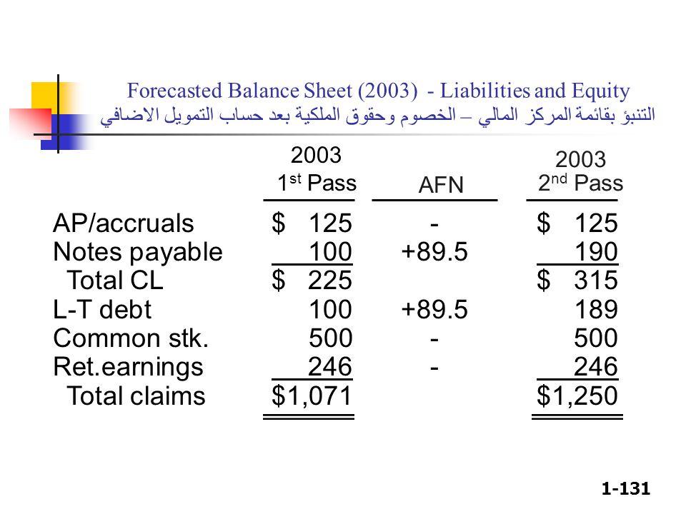 1-131 2003 2 nd Pass 2003 1 st Pass AFN Forecasted Balance Sheet (2003) - Liabilities and Equity التنبؤ بقائمة المركز المالي – الخصوم وحقوق الملكية بع