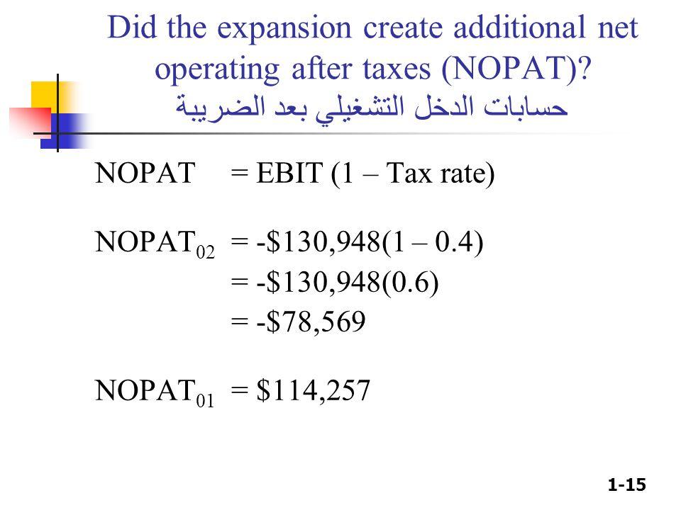 1-15 Did the expansion create additional net operating after taxes (NOPAT)? حسابات الدخل التشغيلي بعد الضريبة NOPAT = EBIT (1 – Tax rate) NOPAT 02 = -