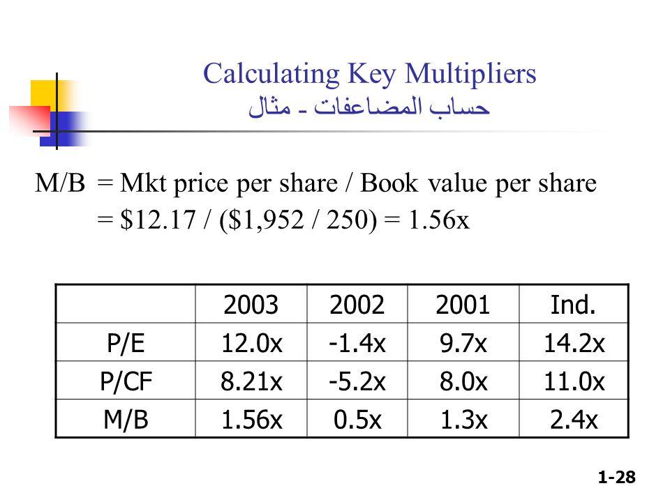1-28 Calculating Key Multipliers حساب المضاعفات - مثال M/B= Mkt price per share / Book value per share = $12.17 / ($1,952 / 250) = 1.56x 200320022001I