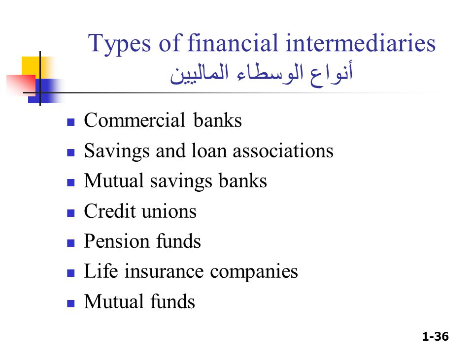 1-36 Types of financial intermediaries أنواع الوسطاء الماليين Commercial banks Savings and loan associations Mutual savings banks Credit unions Pension funds Life insurance companies Mutual funds