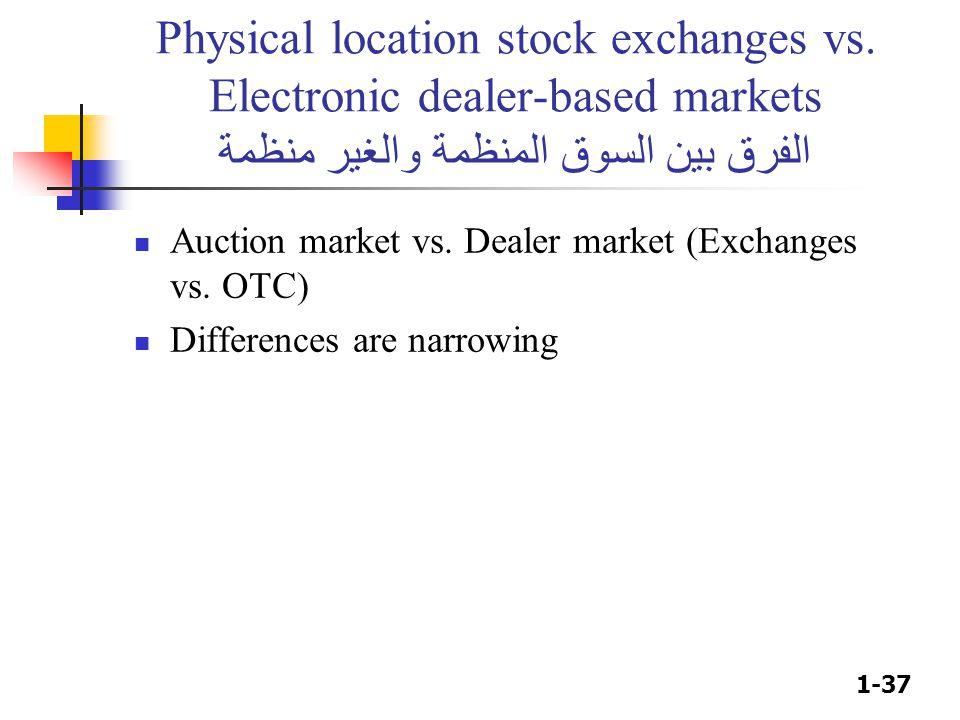 1-37 Physical location stock exchanges vs. Electronic dealer-based markets الفرق بين السوق المنظمة والغير منظمة Auction market vs. Dealer market (Exch