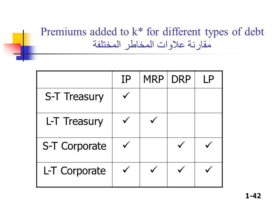 1-42 Premiums added to k* for different types of debt مقارنة علاوات المخاطر المختلفة IPMRPDRPLP S-T Treasury L-T Treasury S-T Corporate L-T Corporate