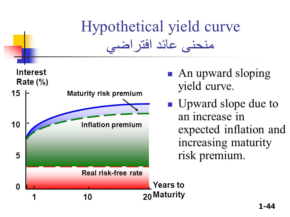 1-44 Hypothetical yield curve منحنى عائد افتراضي An upward sloping yield curve. Upward slope due to an increase in expected inflation and increasing m