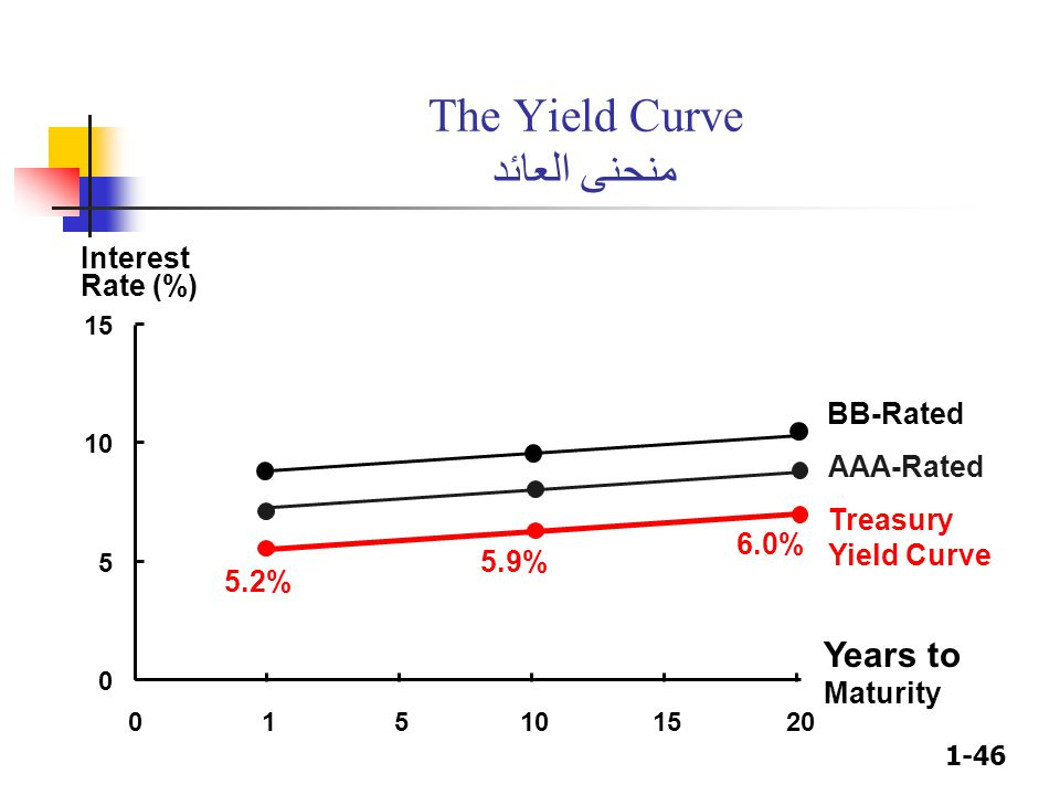 1-46 The Yield Curve منحنى العائد 0 5 10 15 015101520 Years to Maturity Interest Rate (%) 5.2% 5.9% 6.0% Treasury Yield Curve BB-Rated AAA-Rated