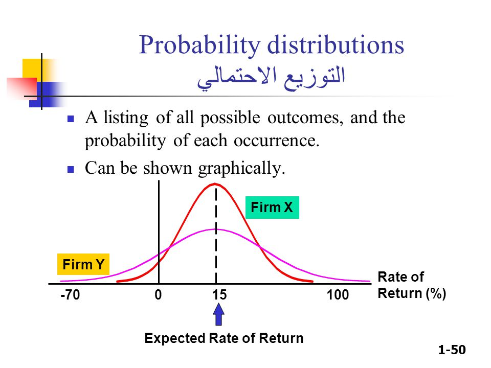1-50 Probability distributions التوزيع الاحتمالي A listing of all possible outcomes, and the probability of each occurrence. Can be shown graphically.