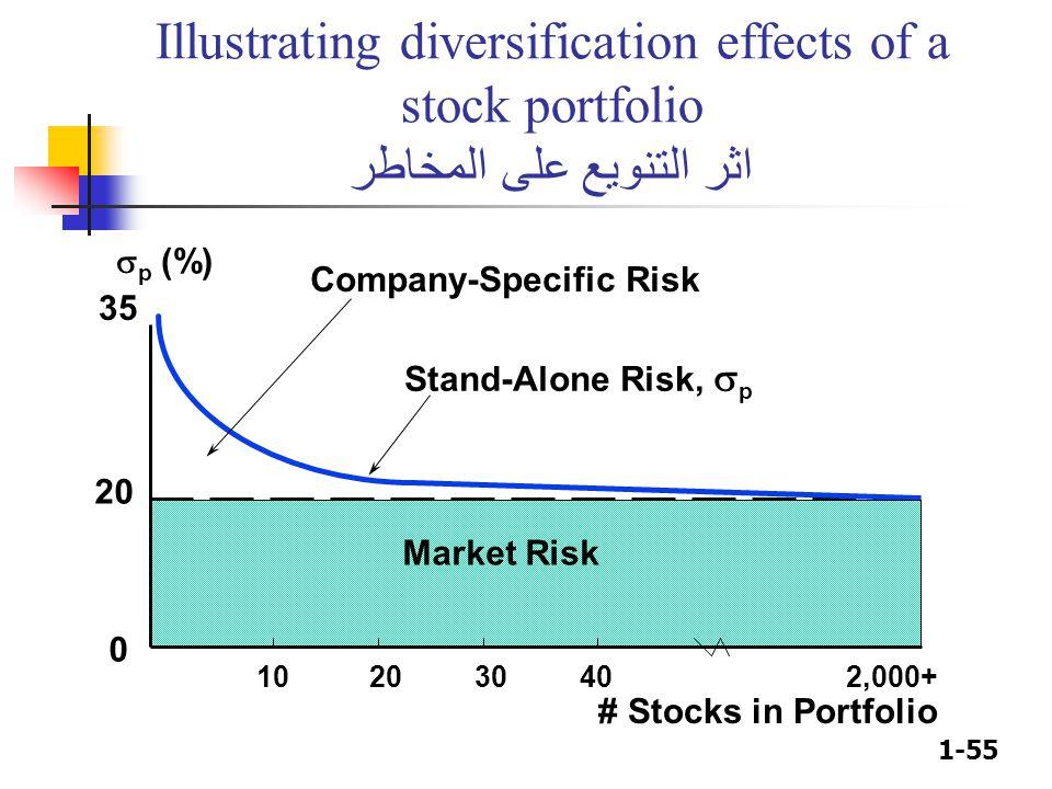 1-55 Illustrating diversification effects of a stock portfolio اثر التنويع على المخاطر # Stocks in Portfolio 10 20 30 40 2,000+ Company-Specific Risk