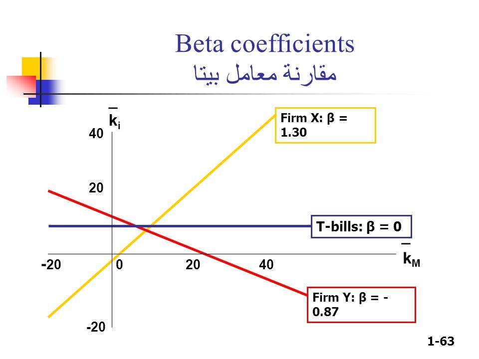 1-63 Beta coefficients مقارنة معامل بيتا kiki _ kMkM _ - 20 0 20 40 40 20 -20 Firm X: β = 1.30 T-bills: β = 0 Firm Y: β = - 0.87