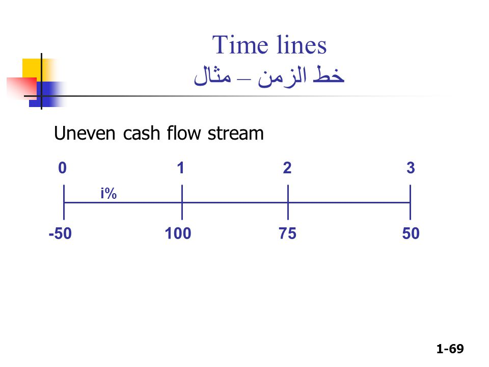 1-69 Time lines خط الزمن – مثال 100 50 75 0123 i% -50 Uneven cash flow stream